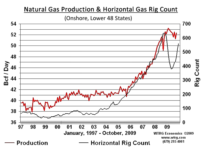 natural gas pricing structure economics essay Chemicals derived from petroleum or natural gas – petrochemicals – are an essential part of the chemical industry today petrochemistry is a fairly young  3.
